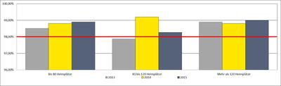 Tabelle über die Auslastung in Abhängigkeit der Einrichtungsgröße im Drei-Jahresvergleich