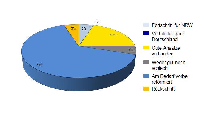 Abbildung 1: Bewertung der APG DVO NRW Reform aus Sicht der Altenhilfeeinrichtungen