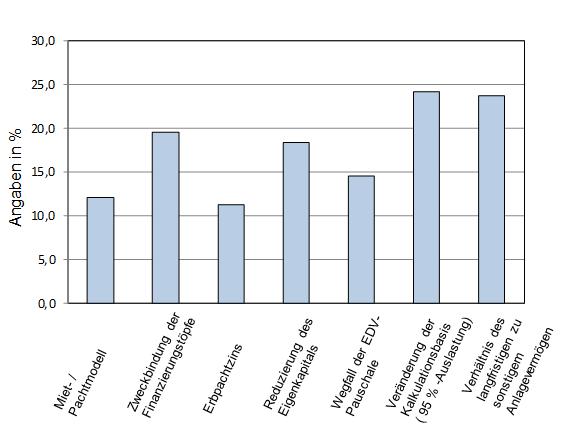 Abbildung 2: Bewertung der Relevanz der GEPA Reforminhalte