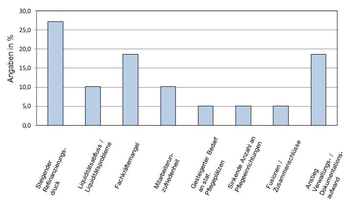 Abbildung 4: Herausforderungen der Zukunft aus Sicht der Umfrageteilnehmer