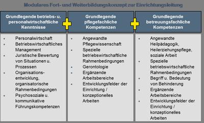 Grafik zur Fort- und Weiterbildungskonzept zur Einrichtungsleitung
