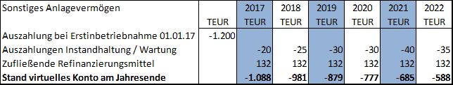 GEPA NRW virtueles Konto, sonstiges Anlagevermögen