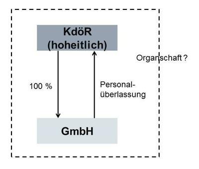 Erläuterungsbild zu Organschaft mit Nichtunternehmern