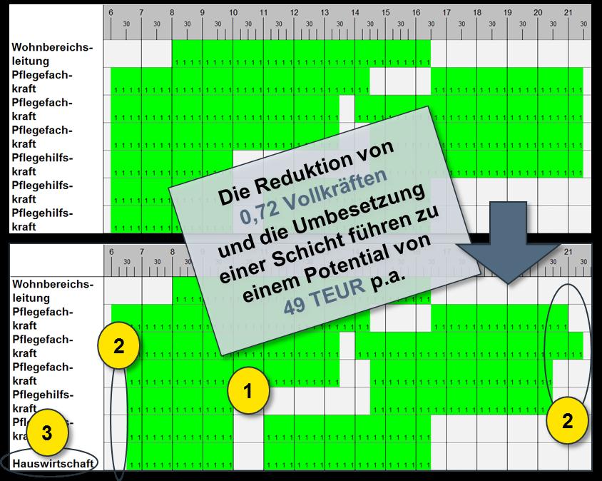 Beispiel einer Rahmendienstplanung