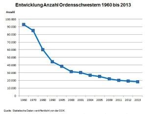 Entwicklung Anzahl der Ordensschwestern 1960 bis 2013