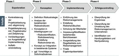 Phasenplan für die Einführung von Risikomanagement