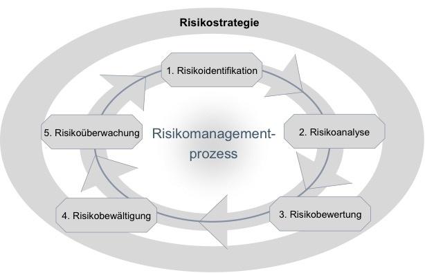 Risikomanagement im Krankenhaus erfolgreich einführen