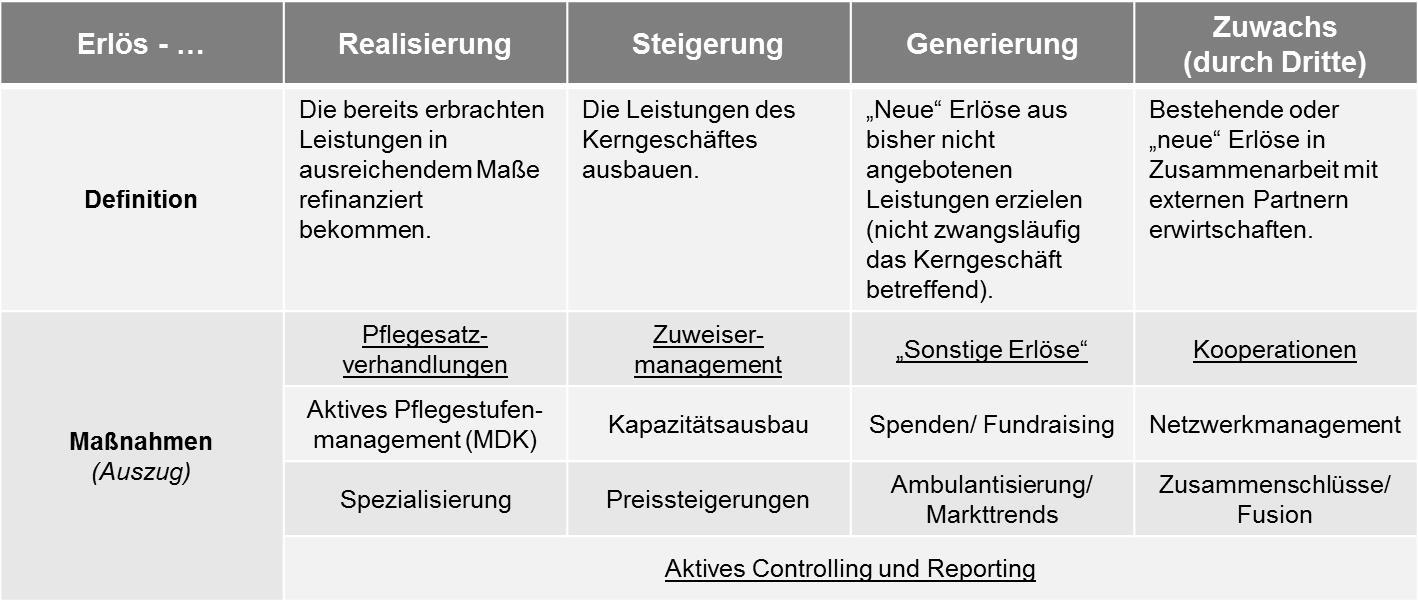 GEPA NRW Handlungsoptionen Erloesgewinnung