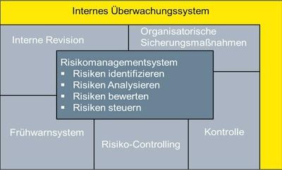 Aufbau eines Risikomanagementsystems