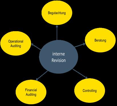 Aufgabengebiet der internen Revision