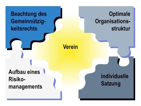Grundlagen der erfolgreichen Vereinsführung