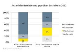 Anzahl der Betriebe und geprüften Betriebe in 2012