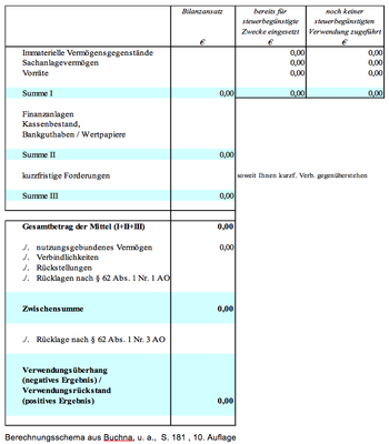 Mittelverwendungsrechnung – Berechnungsschema