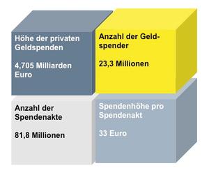 Fakten zum Spendenaufkommen in Deutschland
