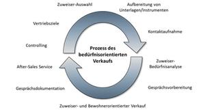 Zehn Schritte im Vertriebsprozess