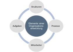 Elemente einer Organisationsentwicklung