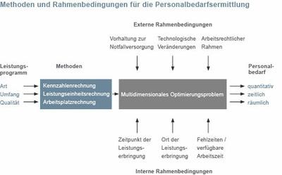 Methoden und Rahmenbedingungen für die Personalbedarfsermittlung