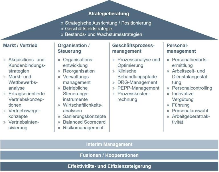 Grafik mit Punkten einer Unternehmensberatung